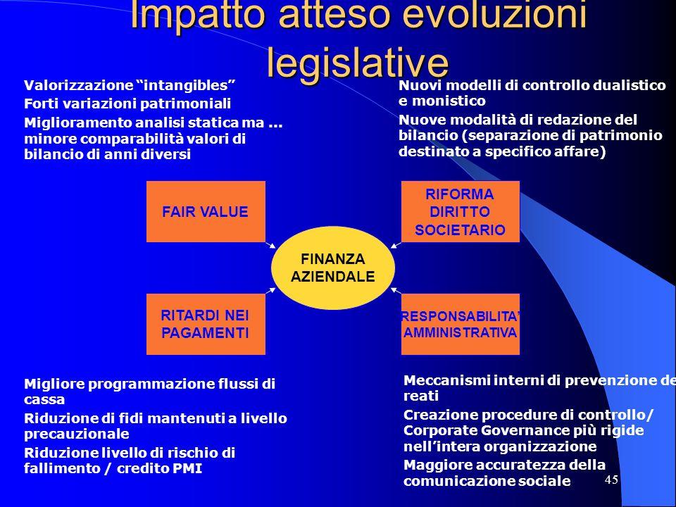 44 Evoluzioni legislative in atto... 1) Nuovi principi contabili internazionali (fair value) ex Regolamento 1606 UE del 19 Luglio 2002 2) Riforma del