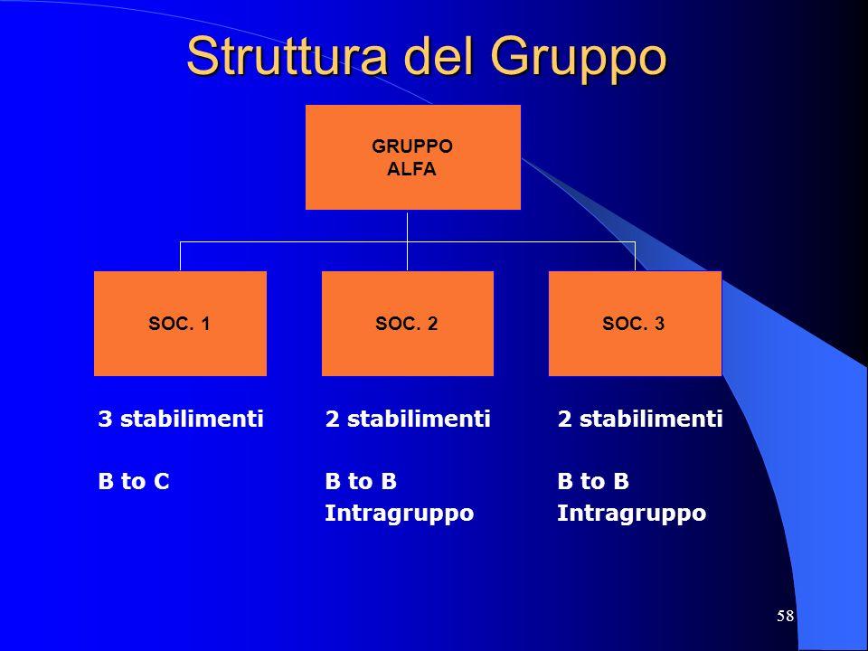 57 AGENDA EFFETTI SULLA FINANZA DI UNA PMI ITALIANA SCENARIO OPPORTUNITA/ RISCHI CASO ALFA