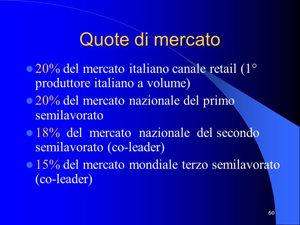 59 Economics di base (al 30/6/2002) Mln RICAVI 199 EBITDA 16 UTILE NETTO 13 PATR. NETTO 52 ASSET 92 POS. FIN. NETTA - 69