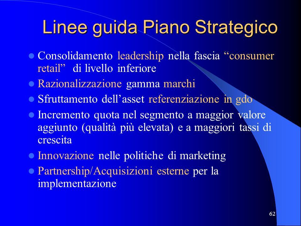 61 Strategie di crescita Ha sviluppato un nuovo piano strategico per catalizzare il suo percorso di crescita profittevole Ha avviato un piano di ristr