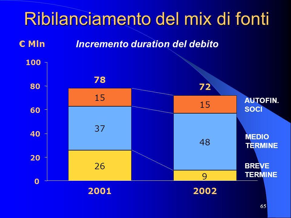64 Azioni in attesa del rating Ristrutturazione struttura del debito Politica di bilancio orientata verso la logica del fair value (valorizzazione int