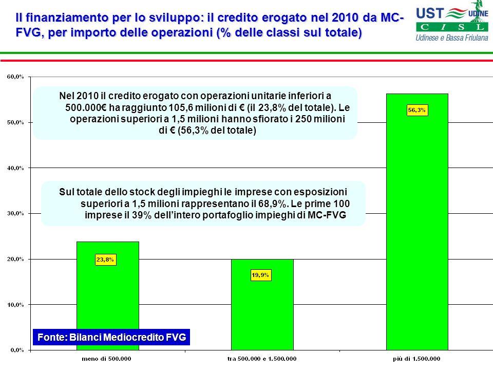 Il finanziamento per lo sviluppo: il credito erogato nel 2010 da MC- FVG, per importo delle operazioni (% delle classi sul totale) Fonte: Bilanci Medi