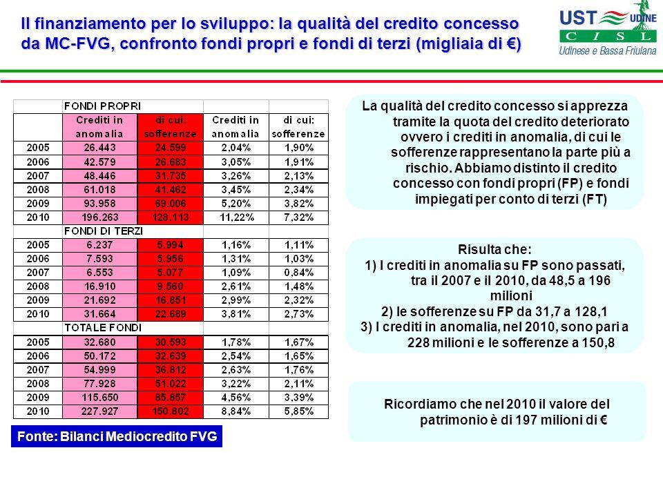 Il finanziamento per lo sviluppo: la qualità del credito concesso da MC-FVG, confronto fondi propri e fondi di terzi (migliaia di ) Fonte: Bilanci Med