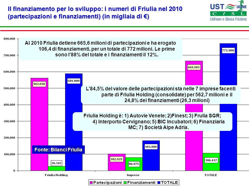 Il finanziamento per lo sviluppo: i numeri di Friulia nel 2010 (partecipazioni e finanziamenti) (in migliaia di ) Fonte: Bilanci Friulia Al 2010 Friul