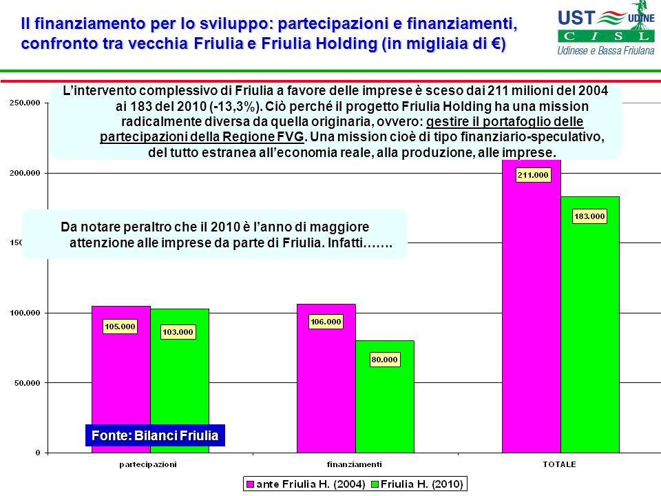 Il finanziamento per lo sviluppo: partecipazioni e finanziamenti, confronto tra vecchia Friulia e Friulia Holding (in migliaia di ) Fonte: Bilanci Fri