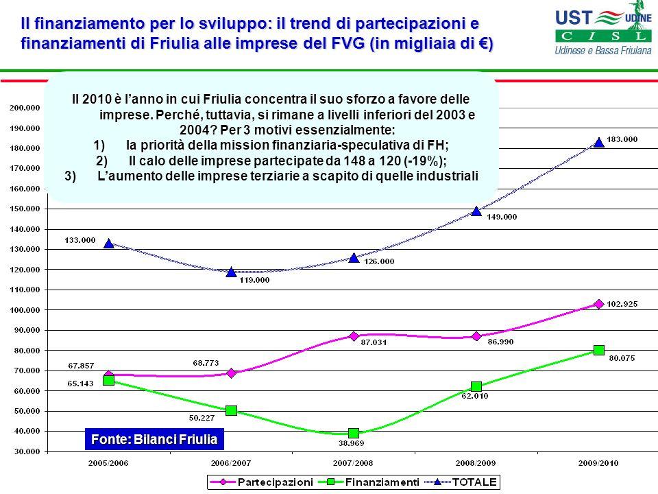Il finanziamento per lo sviluppo: il trend di partecipazioni e finanziamenti di Friulia alle imprese del FVG (in migliaia di ) Fonte: Bilanci Friulia