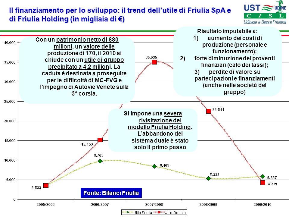 Il finanziamento per lo sviluppo: il trend dellutile di Friulia SpA e di Friulia Holding (in migliaia di ) Fonte: Bilanci Friulia Con un patrimonio ne