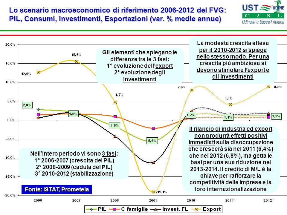 Il finanziamento per lo sviluppo: partecipazioni e finanziamenti, confronto tra vecchia Friulia e Friulia Holding (in migliaia di ) Fonte: Bilanci Friulia Lintervento complessivo di Friulia a favore delle imprese è sceso dai 211 milioni del 2004 ai 183 del 2010 (-13,3%).