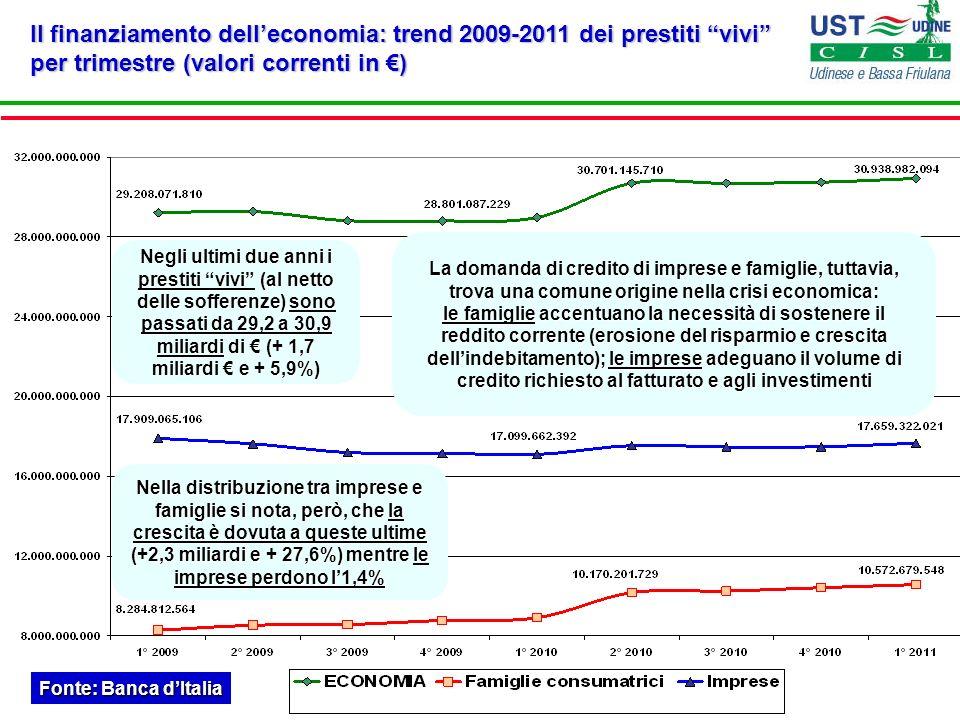 Il finanziamento delleconomia: trend 2009-2011 dei prestiti vivi per trimestre (valori correnti in ) Fonte: Banca dItalia Negli ultimi due anni i pres