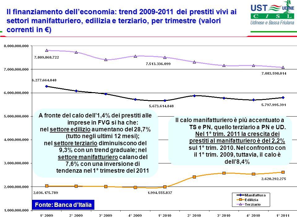 Il finanziamento delleconomia: trend 2009-2011 dei prestiti vivi alle imprese manifatturiere e terziarie, per trimestre (var.