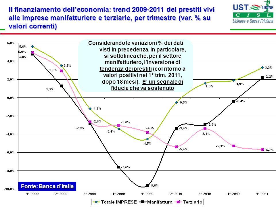 Il finanziamento delleconomia: trend 2009-2011 dei prestiti vivi alle imprese manifatturiere e terziarie, per trimestre (var. % su valori correnti) Fo