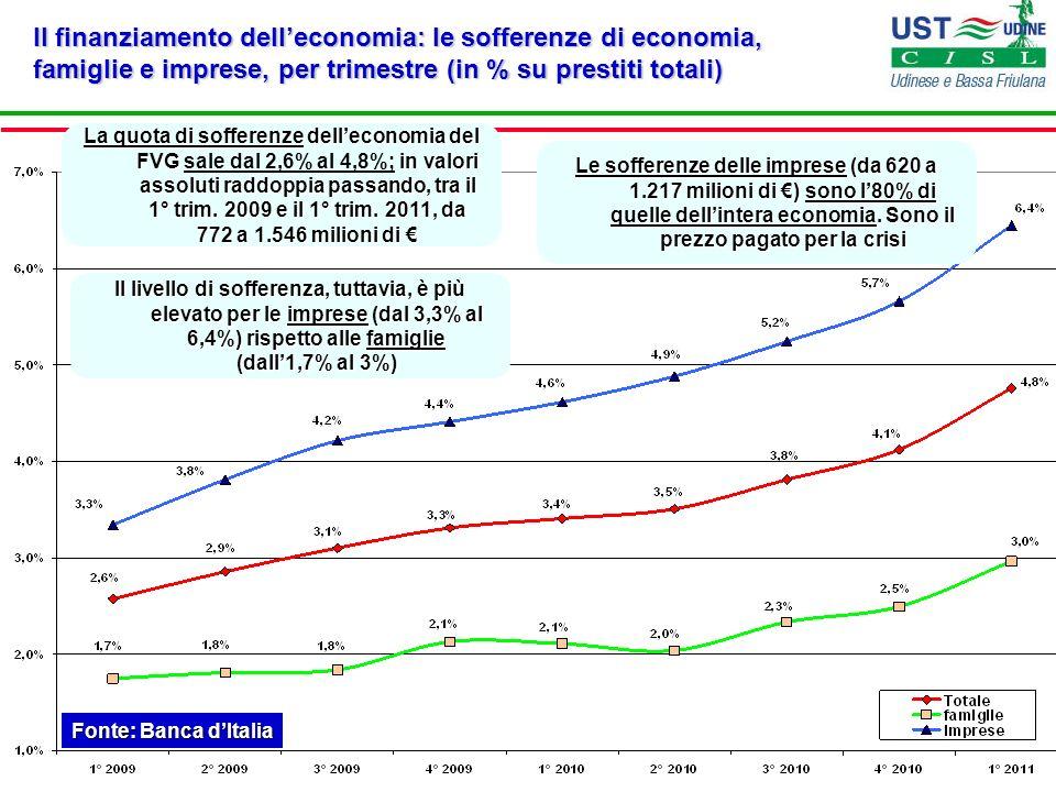 Il finanziamento delleconomia: le sofferenze di economia, famiglie e imprese, per trimestre (in % su prestiti totali) Fonte: Banca dItalia La quota di
