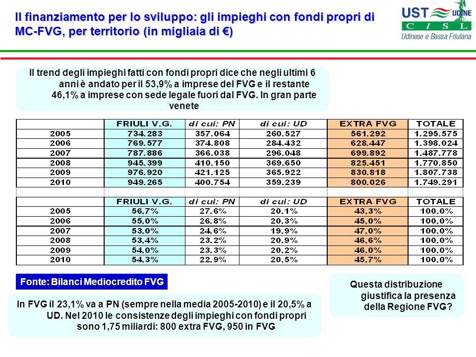 Il finanziamento per lo sviluppo: il credito erogato nel 2010 da MC- FVG, per importo delle operazioni (% delle classi sul totale) Fonte: Bilanci Mediocredito FVG Nel 2010 il credito erogato con operazioni unitarie inferiori a 500.000 ha raggiunto 105,6 milioni di (il 23,8% del totale).