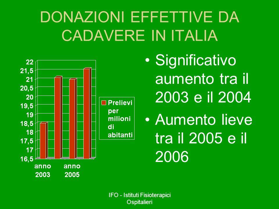 IFO - Istituti Fisioterapici Ospitalieri DONAZIONI EFFETTIVE DA CADAVERE IN ITALIA Significativo aumento tra il 2003 e il 2004 Aumento lieve tra il 20