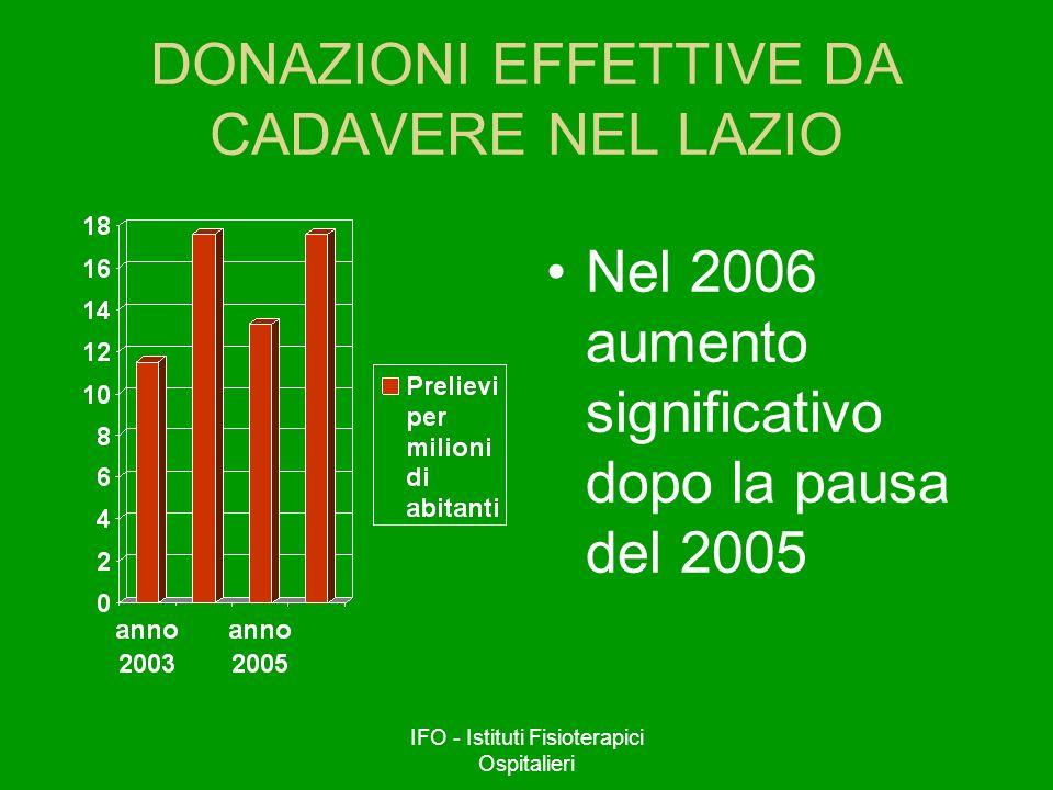 IFO - Istituti Fisioterapici Ospitalieri DONAZIONI EFFETTIVE DA CADAVERE NEL LAZIO Nel 2006 aumento significativo dopo la pausa del 2005