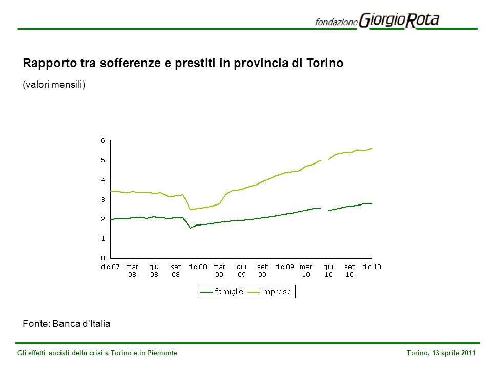 Gli effetti sociali della crisi a Torino e in Piemonte Torino, 13 aprile 2011 Rapporto tra sofferenze e prestiti in provincia di Torino (valori mensili) Fonte: Banca dItalia