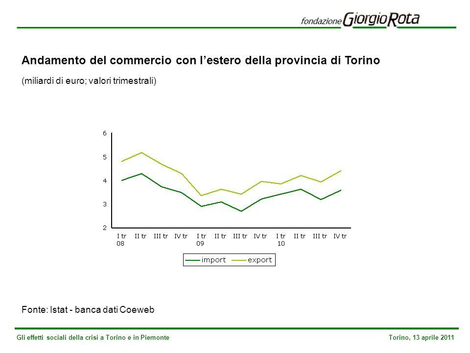 Gli effetti sociali della crisi a Torino e in Piemonte Torino, 13 aprile 2011 Andamento del commercio con lestero della provincia di Torino (miliardi di euro; valori trimestrali) Fonte: Istat - banca dati Coeweb