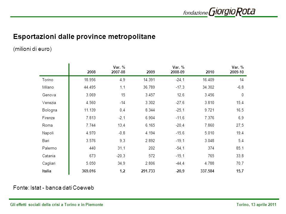 Gli effetti sociali della crisi a Torino e in Piemonte Torino, 13 aprile 2011 Esportazioni dalle province metropolitane (milioni di euro) Fonte: Istat - banca dati Coeweb 2008 Var.