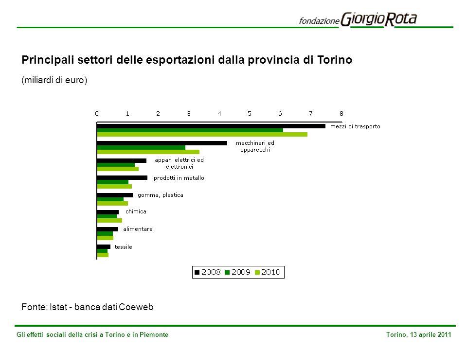Gli effetti sociali della crisi a Torino e in Piemonte Torino, 13 aprile 2011 Principali settori delle esportazioni dalla provincia di Torino (miliardi di euro) Fonte: Istat - banca dati Coeweb