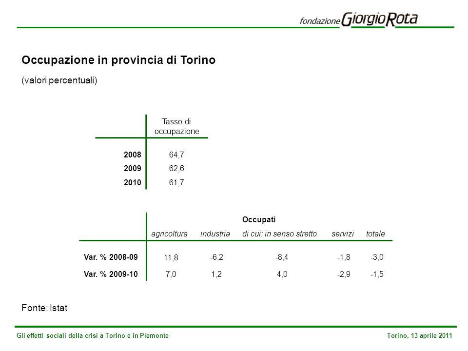 Gli effetti sociali della crisi a Torino e in Piemonte Torino, 13 aprile 2011 Occupazione in provincia di Torino (valori percentuali) Fonte: Istat Tasso di occupazione 200864,7 200962,6 201061,7 Occupati agricolturaindustriadi cui: in senso strettoservizitotale Var.