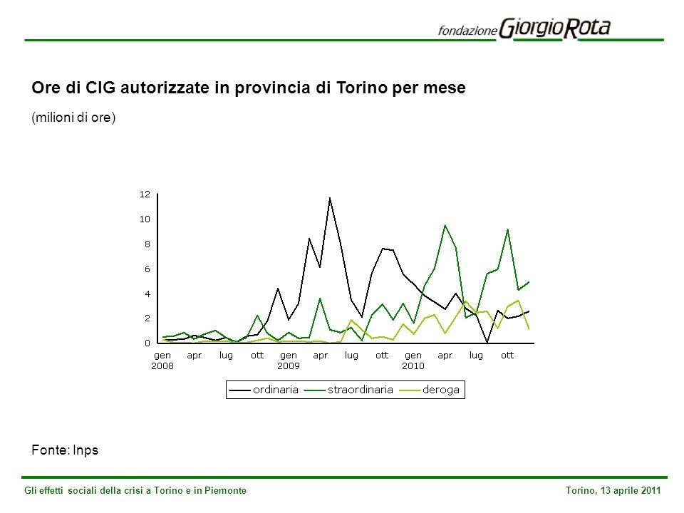 Gli effetti sociali della crisi a Torino e in Piemonte Torino, 13 aprile 2011 Ore di CIG autorizzate in provincia di Torino per mese (milioni di ore) Fonte: Inps
