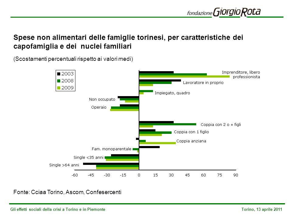 Gli effetti sociali della crisi a Torino e in Piemonte Torino, 13 aprile 2011 Spese non alimentari delle famiglie torinesi, per caratteristiche dei capofamiglia e dei nuclei familiari (Scostamenti percentuali rispetto ai valori medi) Fonte: Cciaa Torino, Ascom, Confesercenti