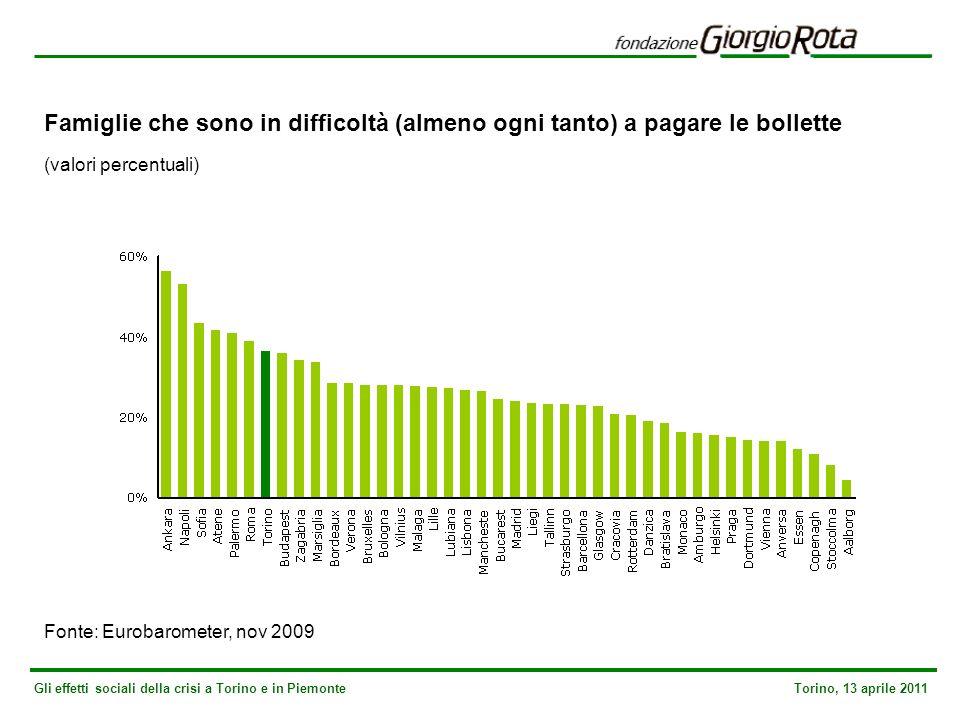 Gli effetti sociali della crisi a Torino e in Piemonte Torino, 13 aprile 2011 Famiglie che sono in difficoltà (almeno ogni tanto) a pagare le bollette (valori percentuali) Fonte: Eurobarometer, nov 2009
