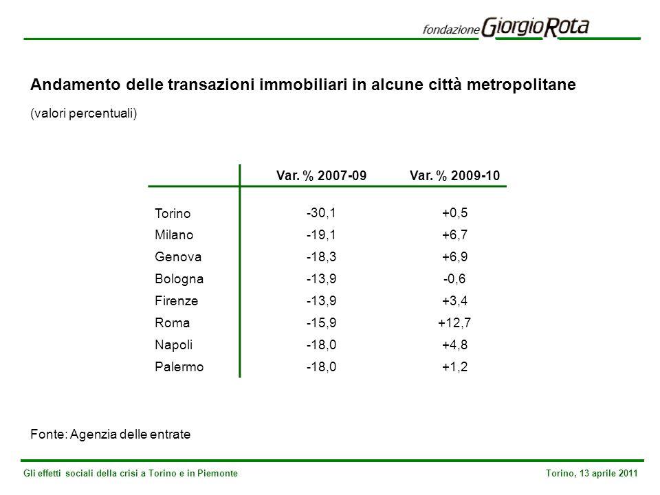 Gli effetti sociali della crisi a Torino e in Piemonte Torino, 13 aprile 2011 Andamento delle transazioni immobiliari in alcune città metropolitane (valori percentuali) Fonte: Agenzia delle entrate Var.