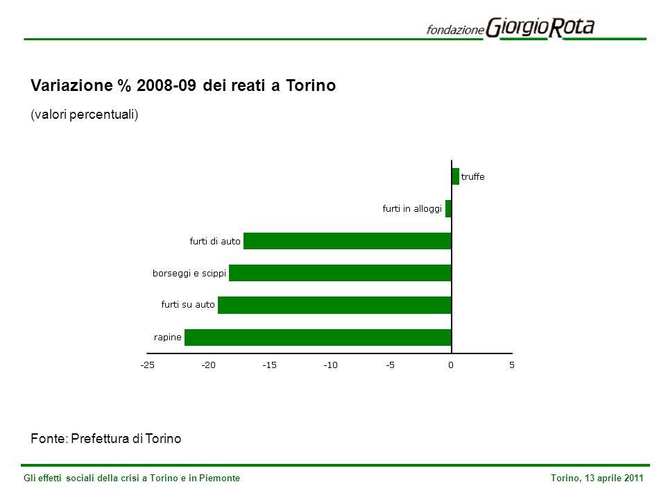 Gli effetti sociali della crisi a Torino e in Piemonte Torino, 13 aprile 2011 Variazione % 2008-09 dei reati a Torino (valori percentuali) Fonte: Prefettura di Torino