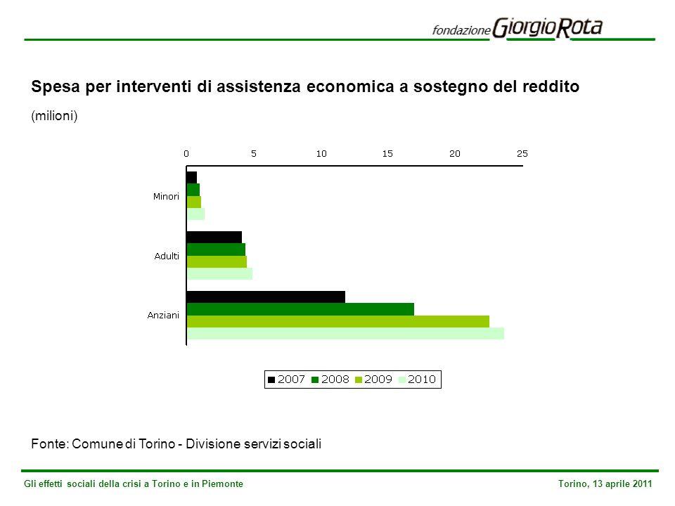 Gli effetti sociali della crisi a Torino e in Piemonte Torino, 13 aprile 2011 Spesa per interventi di assistenza economica a sostegno del reddito (milioni) Fonte: Comune di Torino - Divisione servizi sociali