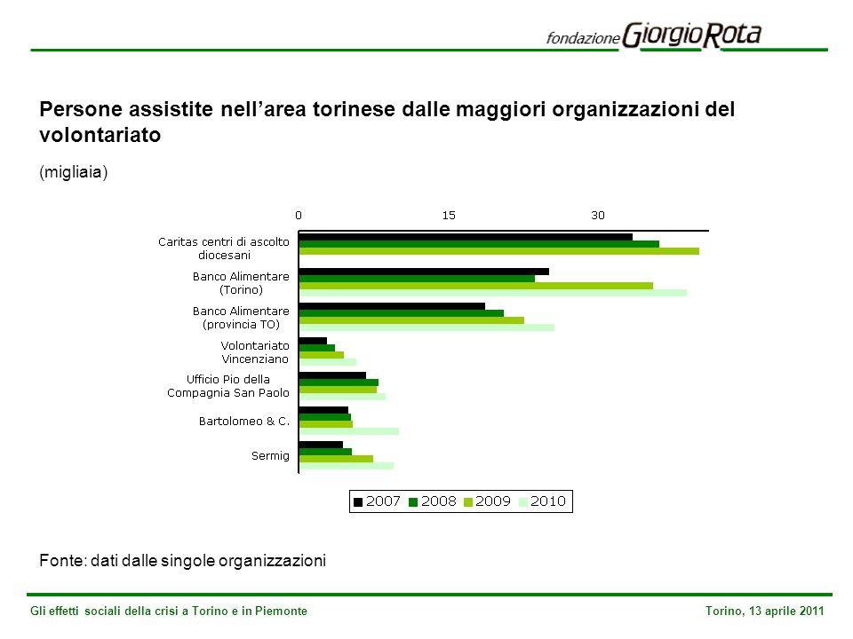 Gli effetti sociali della crisi a Torino e in Piemonte Torino, 13 aprile 2011 Persone assistite nellarea torinese dalle maggiori organizzazioni del volontariato (migliaia) Fonte: dati dalle singole organizzazioni