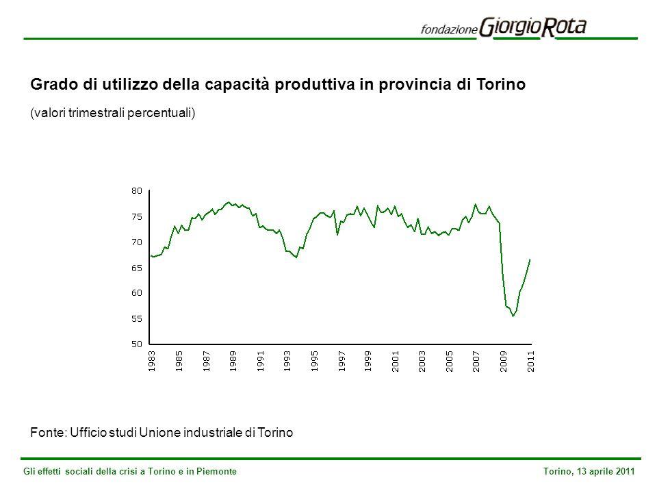 Gli effetti sociali della crisi a Torino e in Piemonte Torino, 13 aprile 2011 Pignoramenti immobiliari: stime Adusbef var.