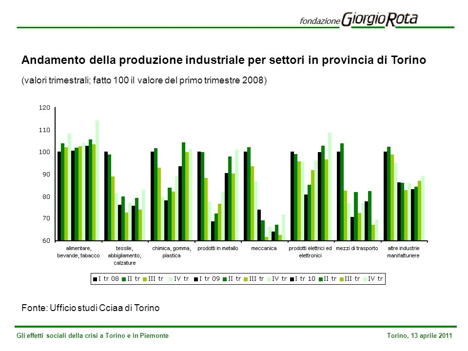 Gli effetti sociali della crisi a Torino e in Piemonte Torino, 13 aprile 2011 Andamento della produzione industriale per settori in provincia di Torino (valori trimestrali; fatto 100 il valore del primo trimestre 2008) Fonte: Ufficio studi Cciaa di Torino