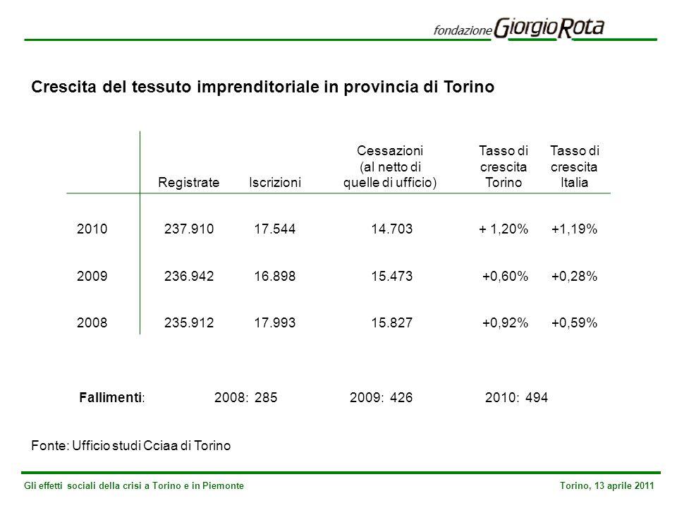 Gli effetti sociali della crisi a Torino e in Piemonte Torino, 13 aprile 2011 Crescita del tessuto imprenditoriale in provincia di Torino Fonte: Ufficio studi Cciaa di Torino Registrate Iscrizioni Cessazioni (al netto di quelle di ufficio) Tasso di crescita Torino Tasso di crescita Italia 2010 237.910 17.544 14.703+ 1,20%+1,19% 2009 236.942 16.898 15.473 +0,60%+0,28% 2008 235.912 17.993 15.827 +0,92%+0,59% Fallimenti: 2008: 2852009: 4262010: 494