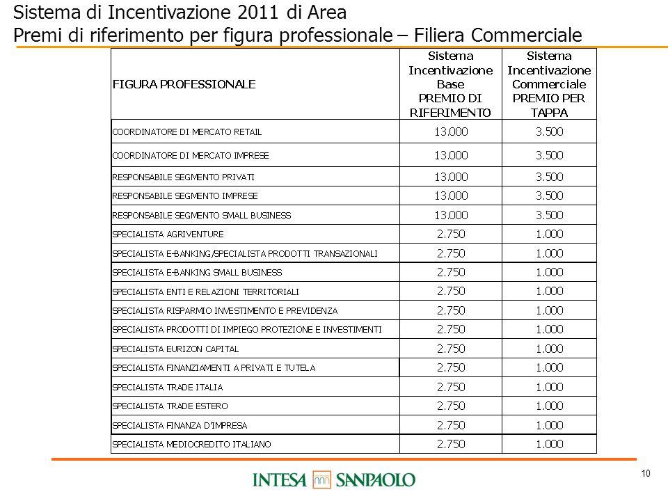 10 Sistema di Incentivazione 2011 di Area Premi di riferimento per figura professionale – Filiera Commerciale