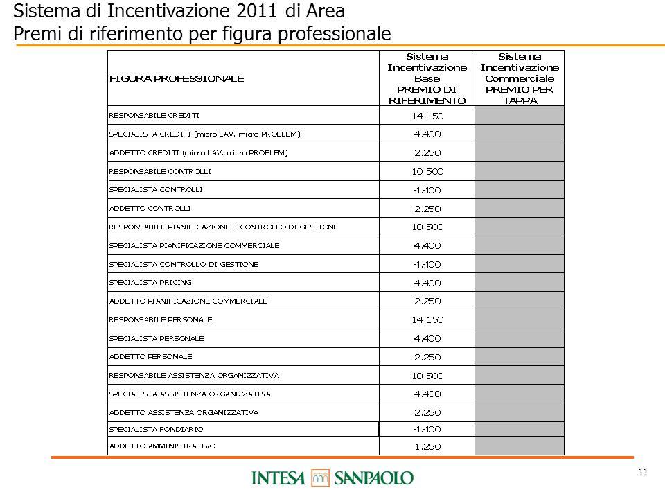 11 Sistema di Incentivazione 2011 di Area Premi di riferimento per figura professionale