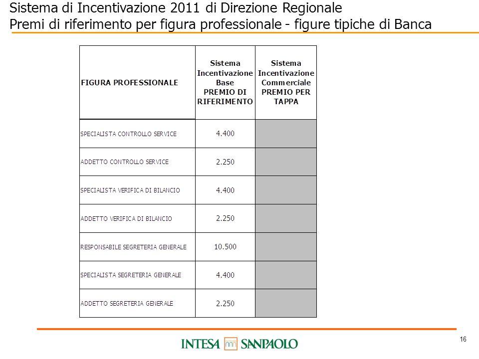 16 Sistema di Incentivazione 2011 di Direzione Regionale Premi di riferimento per figura professionale - figure tipiche di Banca