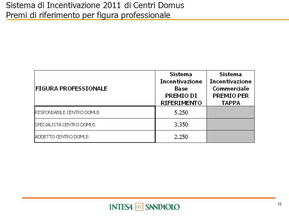 19 Sistema di Incentivazione 2011 di Centri Domus Premi di riferimento per figura professionale
