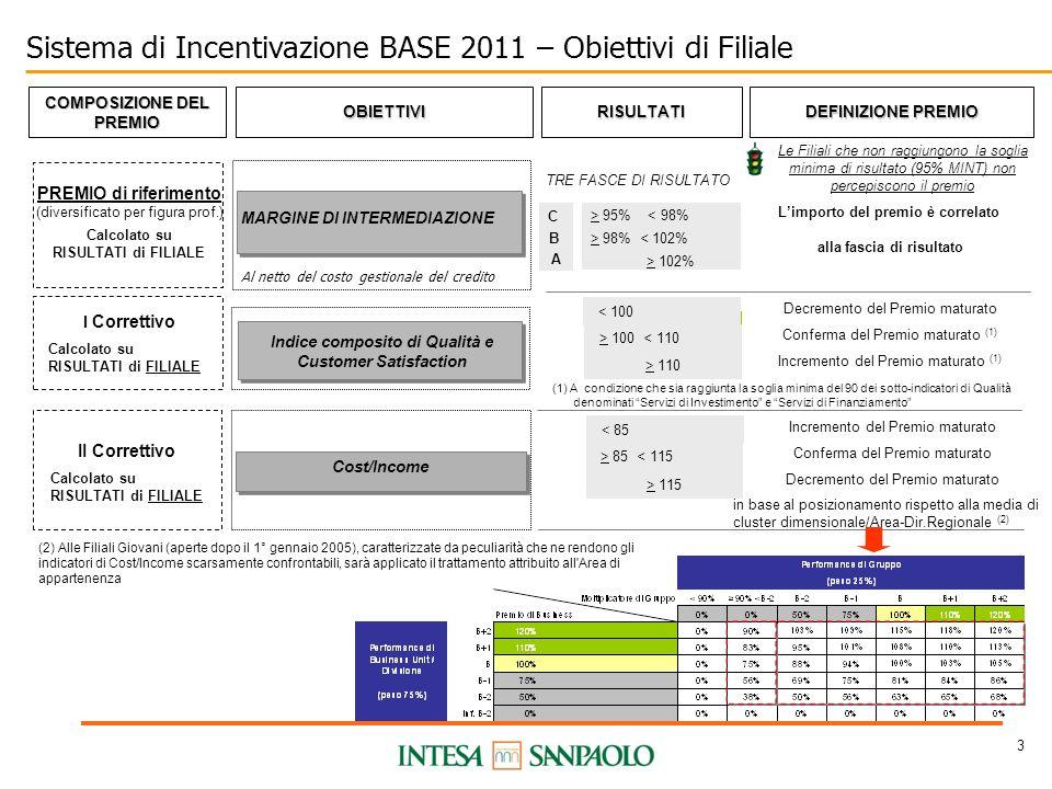 4 Sistema di Incentivazione 2011 di Filiale Premi di riferimento per figura professionale (1) (1) Il Gestore Small Business multifiliale concorre per ciascuna delle Filiali in cui opera.