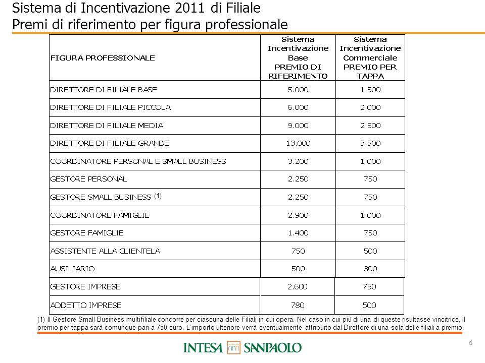 4 Sistema di Incentivazione 2011 di Filiale Premi di riferimento per figura professionale (1) (1) Il Gestore Small Business multifiliale concorre per