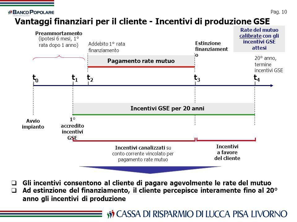 Pag. 10 Vantaggi finanziari per il cliente - Incentivi di produzione GSE t 0 Avvio impianto t 1 1° accredito incentivi GSE Incentivi GSE per 20 anni t