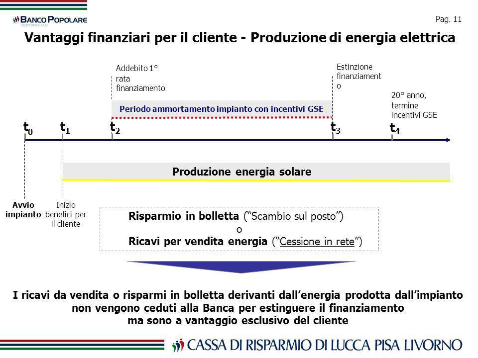 Pag. 11 Vantaggi finanziari per il cliente - Produzione di energia elettrica t 0 Avvio impianto t 1 Inizio benefici per il cliente 2 t t 4 20° anno, t