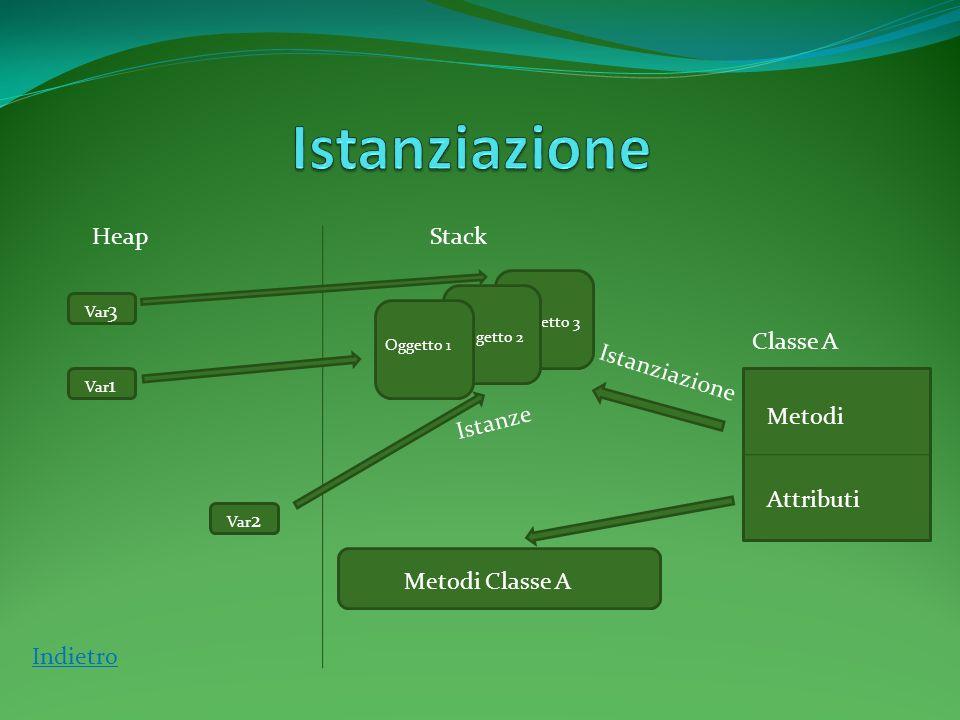 Oggetto 3 Stack Classe A Metodi Attributi Metodi Classe A Istanziazione Oggetto 1 getto 2 Istanze Indietro Heap Var 3 Var 1 Var 2