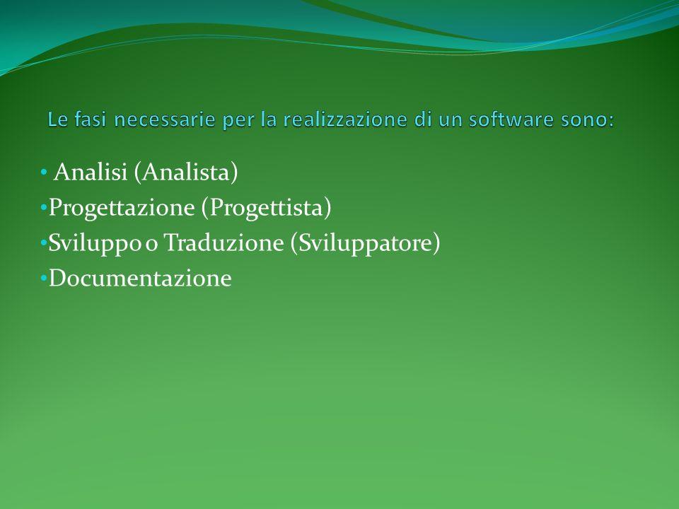 Analisi (Analista) Progettazione (Progettista) Sviluppo o Traduzione (Sviluppatore) Documentazione
