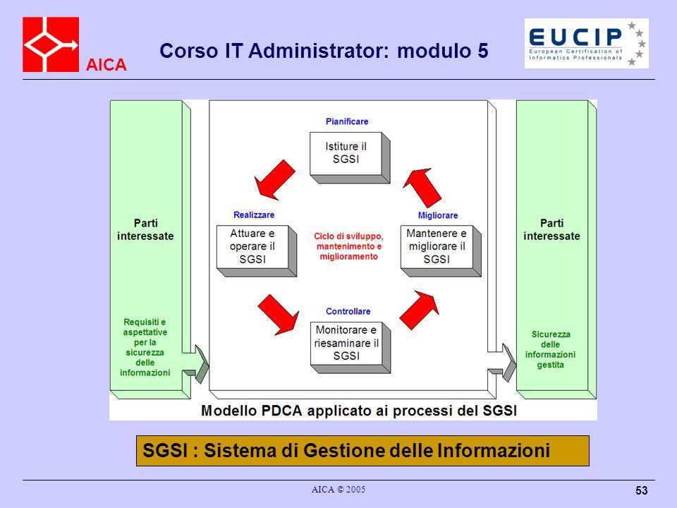 AICA Corso IT Administrator: modulo 5 AICA © 2005 53 SGSI : Sistema di Gestione delle Informazioni