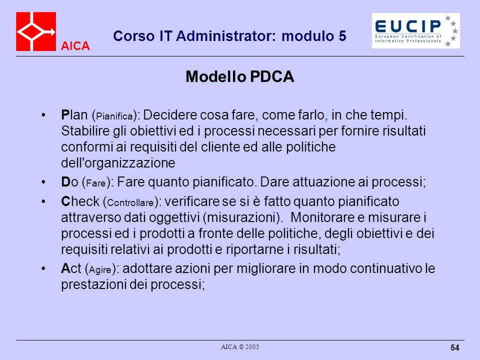 AICA Corso IT Administrator: modulo 5 AICA © 2005 54 Modello PDCA Plan ( Pianifica ): Decidere cosa fare, come farlo, in che tempi. Stabilire gli obie