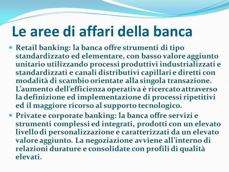 Le aree di affari della banca Retail banking: la banca offre strumenti di tipo standardizzato ed elementare, con basso valore aggiunto unitario utiliz