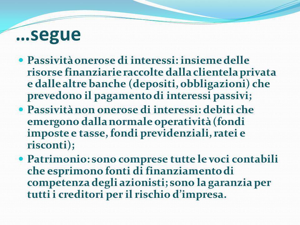…segue Passività onerose di interessi: insieme delle risorse finanziarie raccolte dalla clientela privata e dalle altre banche (depositi, obbligazioni