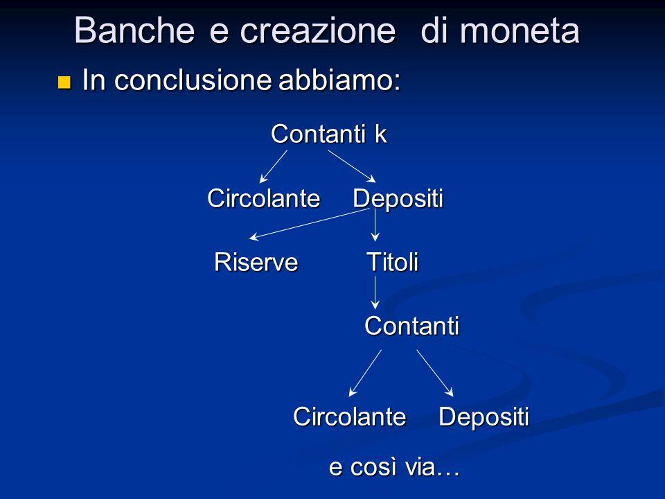 In conclusione abbiamo: In conclusione abbiamo: Contanti k Contanti k Circolante Depositi Circolante Depositi Riserve Titoli Riserve Titoli Contanti Contanti Circolante Depositi Circolante Depositi e così via… e così via… Banche e creazione di moneta