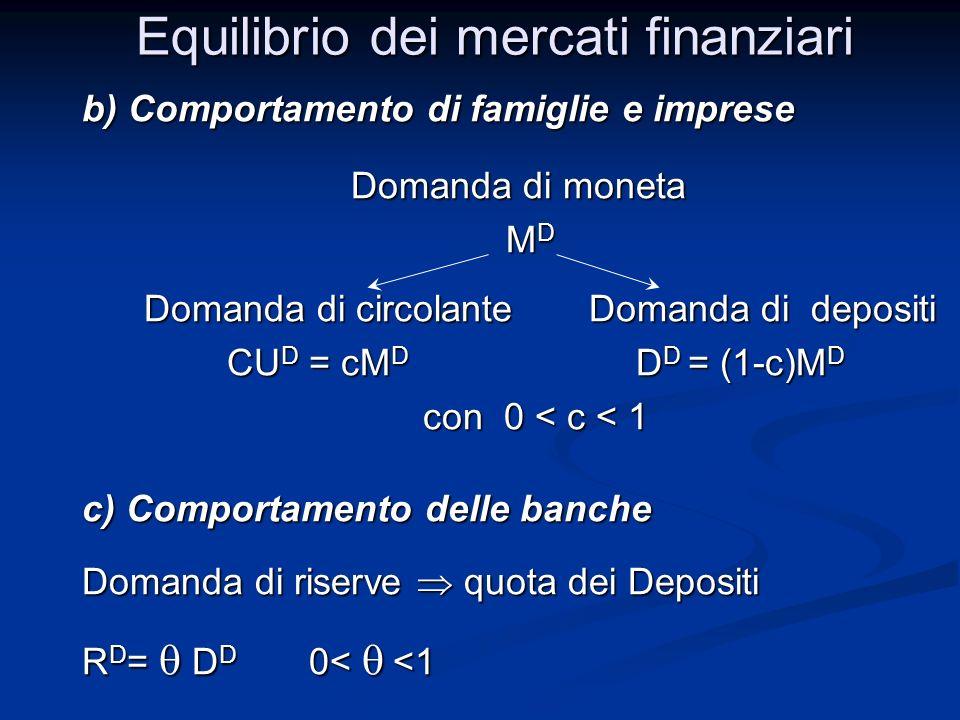 b) Comportamento di famiglie e imprese Domanda di moneta Domanda di moneta M D M D Domanda di circolante Domanda di depositi Domanda di circolante Domanda di depositi CU D = cM D D D = (1-c)M D CU D = cM D D D = (1-c)M D con 0 < c < 1 con 0 < c < 1 c) Comportamento delle banche Domanda di riserve quota dei Depositi R D = D D 0< <1 Equilibrio dei mercati finanziari